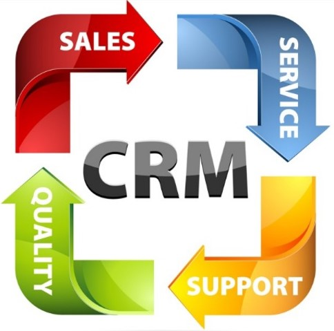 Concepts of Customer Relationship Management CRM